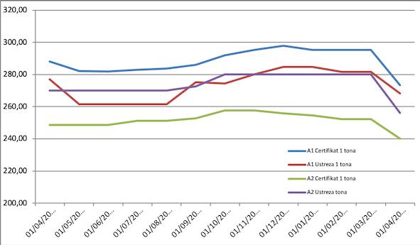 Povprecne-cene-marec-2020-5e95ebf072969.png